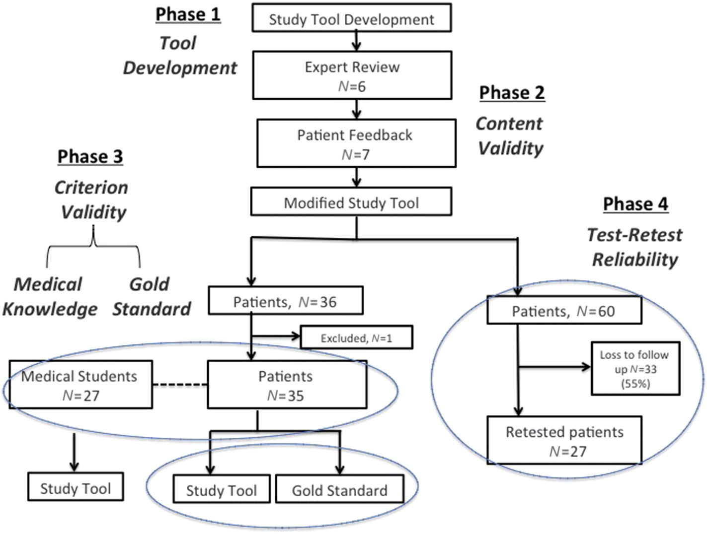 validity and reliability of research tools This paper is a critical review of rosss paper in which he presents a review of a research done on the reliability, validity and utility of.